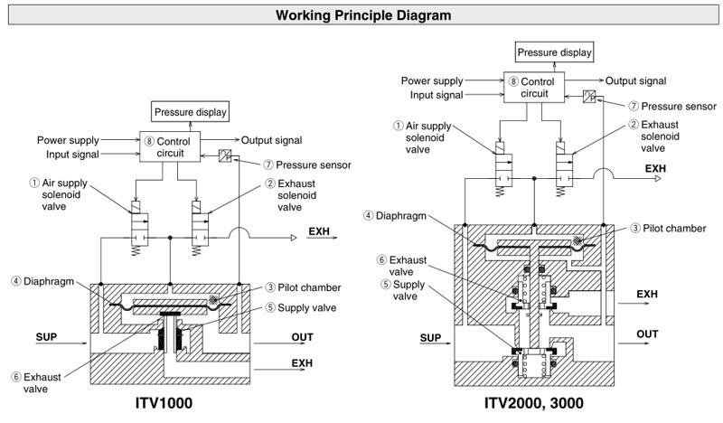 US $232 58 8% OFF|SMC Electronic Vacuum Regulator/ Electro Pneumatic  Regulator ITV2030 312L for Pneumatic Equipment Control Air pressure-in  Pneumatic