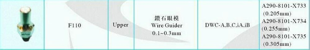 Cheap wire guide