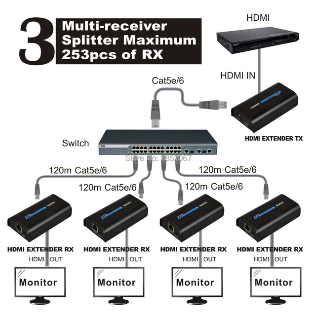 150M HDMI Splitter Extender over Ethernet TCP IP Signal by Cat6 RJ45 Splitter TX RX HDMI Splitter Extender for Xbox Video Player
