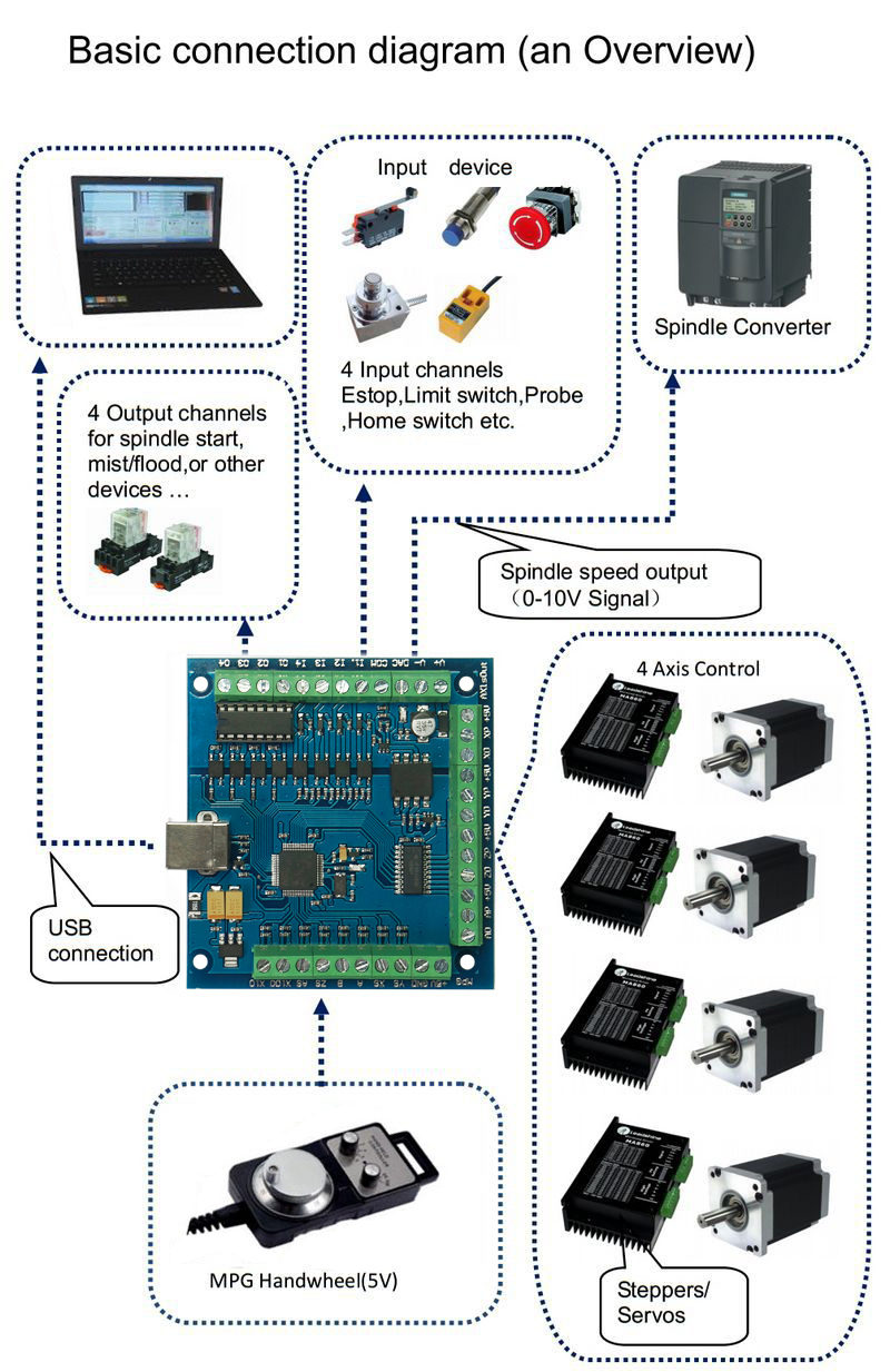 mach3 USB control card 4axis (9)