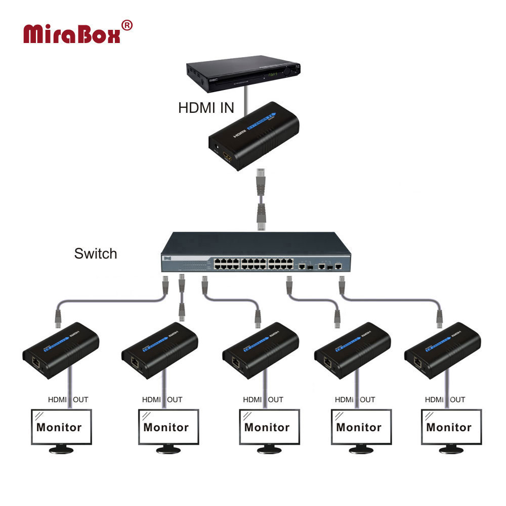 MiraBox 1*5 HDMI over IP Extender 1 Sender 5 Receiver via Cat5e/Cat6 HDMI Transmitter by Cat5 to UTP LAN by Rj45 Ethernet TCP IP