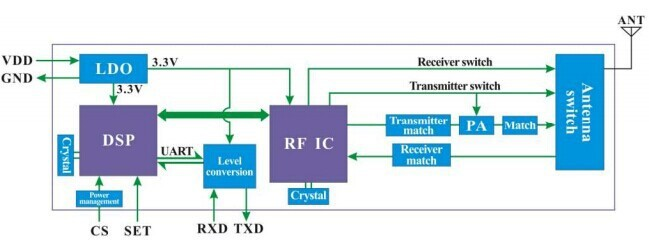 4. Block Diagram