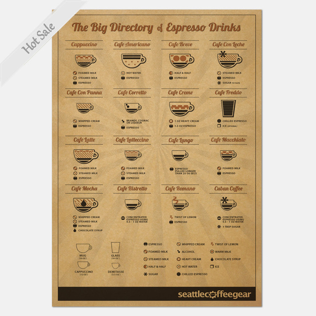 vintage bar caf d coration diff rents types de caf tasse kraft papier affiche r tro mur. Black Bedroom Furniture Sets. Home Design Ideas