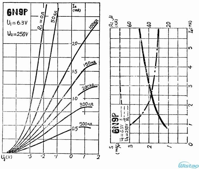 6N9P (Curve3)