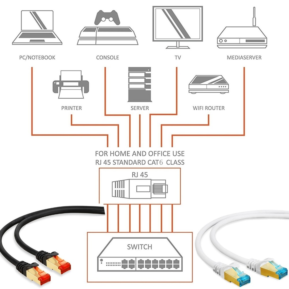 Rj45 Ethernet Lan Cable Cat6 05m 1m 2m 3m 5m 10m 15m Network Printers With Wired Diagram Gigabit Router Patch Cord For Modem Switch Pc Xbox Internet In Cables From