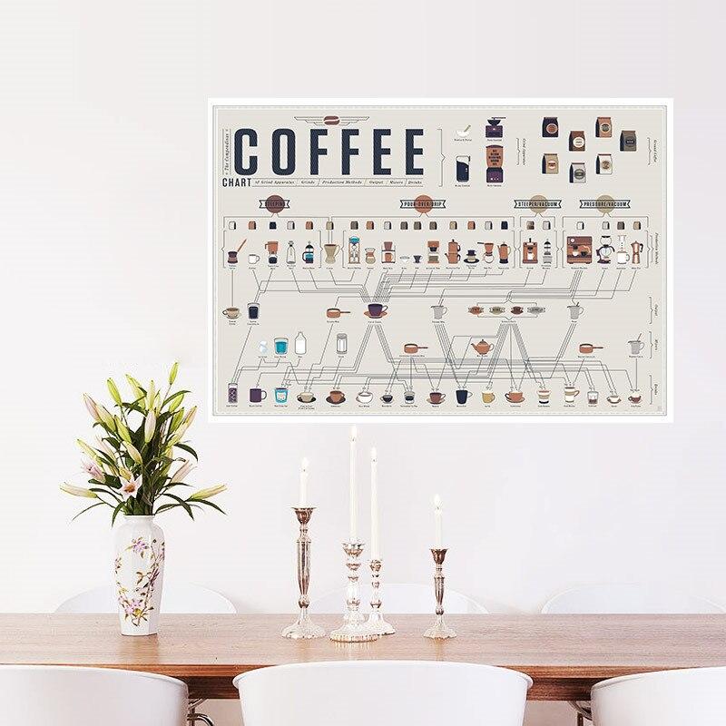 Us 189 5 Offekspres Do Kawy Kolekcja Do Kuchni Rysunki Kuchenne Plakaty Ozdoby Naklejki ścienne W Stylu Vintage Retro Plakat Art Papier Pakowy