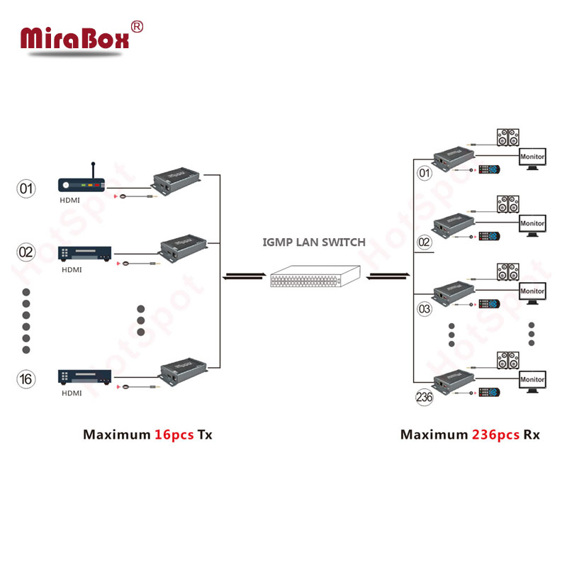 MiraBox Matrix rj45 HDMI Extender Over IP/TCP/UTP Ethernet Cable Cat5 Cat6 Support 1080p Full HD 100m 120m 400ft 4*4 Matrix HD