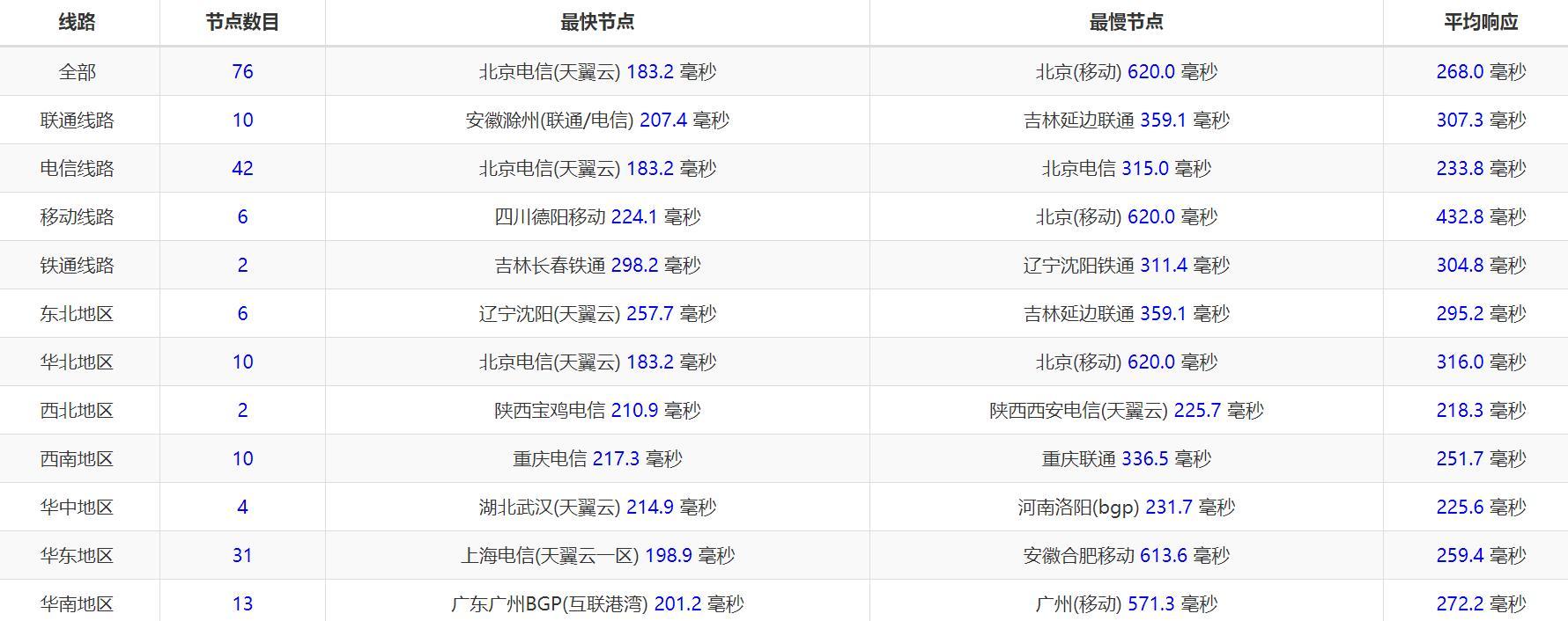 羊毛党之家 OVH E3-1245v5 32GB内存 SSD硬盘 500Mbps带宽 英国 独立服务器测评  https://yangmaodang.org