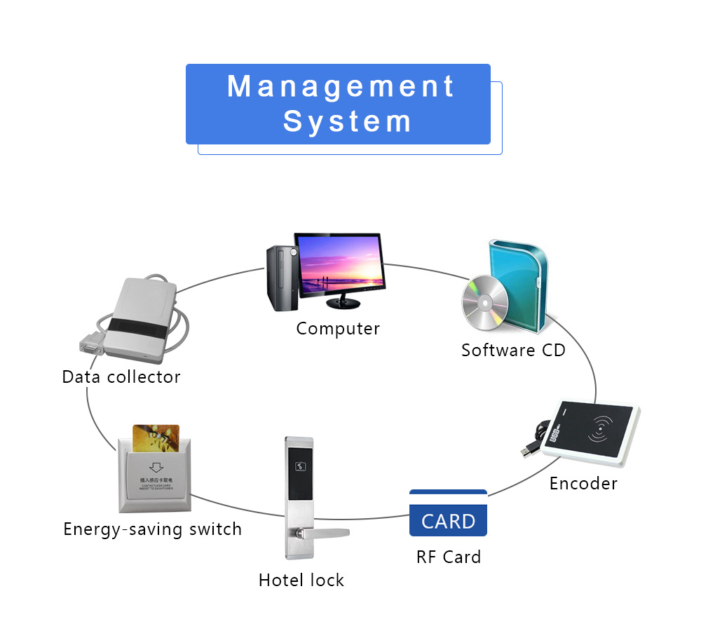 Safe-Electric-Smart-Digital-Electronic-Mortise-RFID-Card-Cylinder-Hotel-Door-Lock-with-System (6)