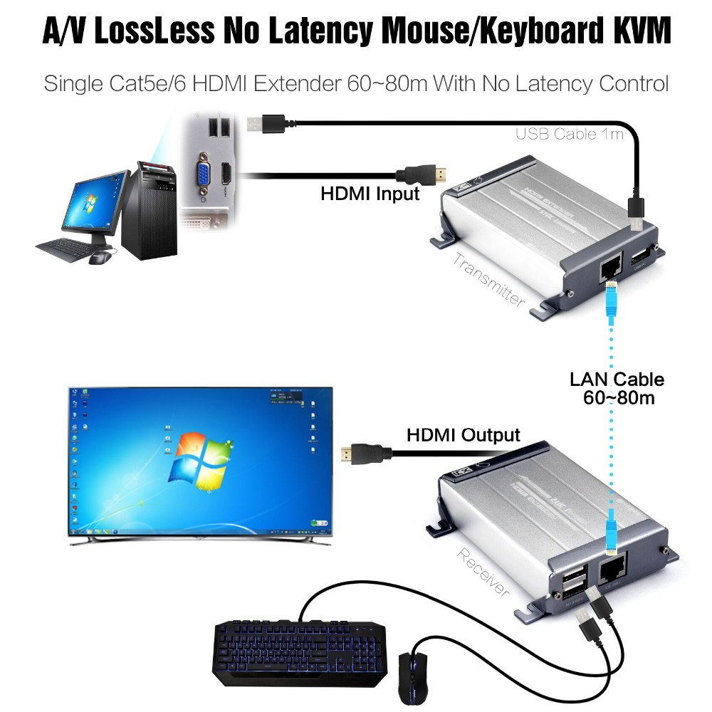 HDMI KVM Ethernet Extender with Video Lossless and No Latency Time 60m 1080p HDMI Over Cat5/5e/6 STP UTP Cable rj45 Extender