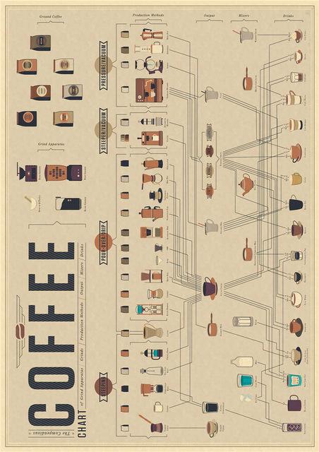 caff formula rapporto di storia evolutivo grafici ornamento bar cucina di poster depoca carta kraft manifesti adesivi mural