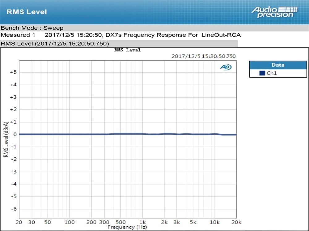 TOPPING DX7s 32Bit/768K DSD512 Full balanced USB DAC Amplifier-18
