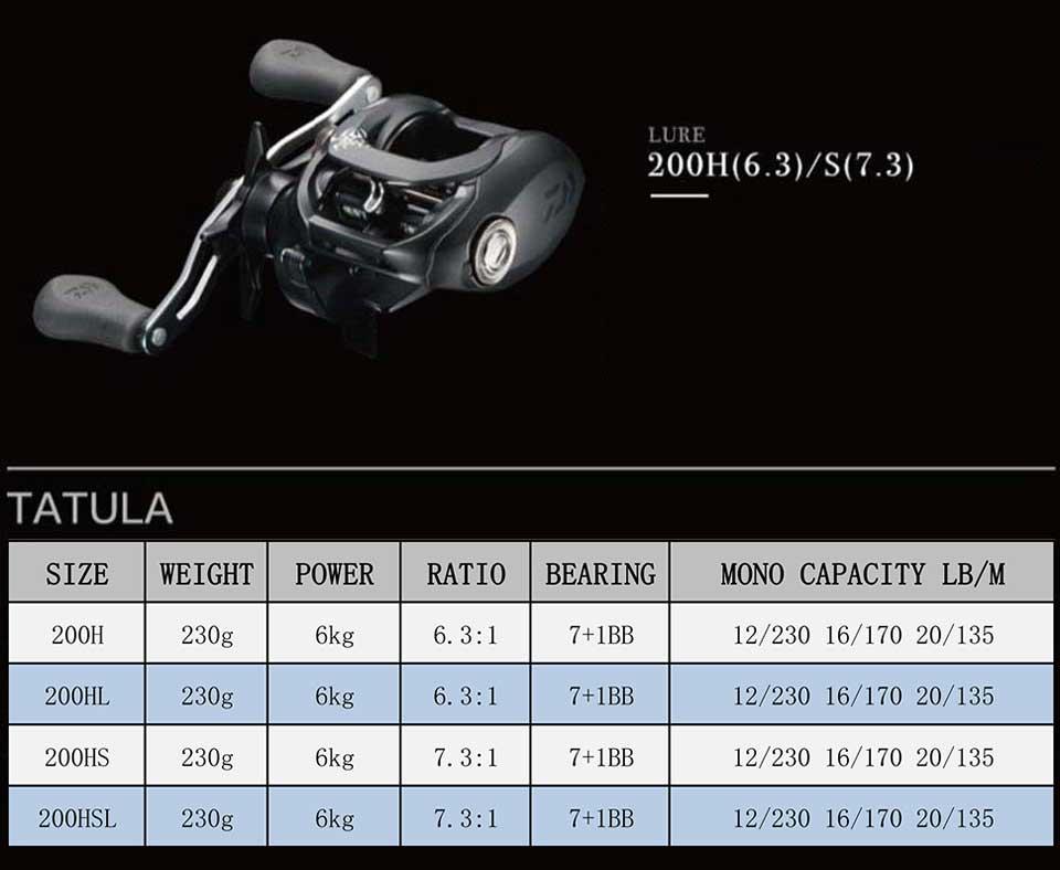 Daiwa tatula 100150200 carretel de arremesso 6.3: