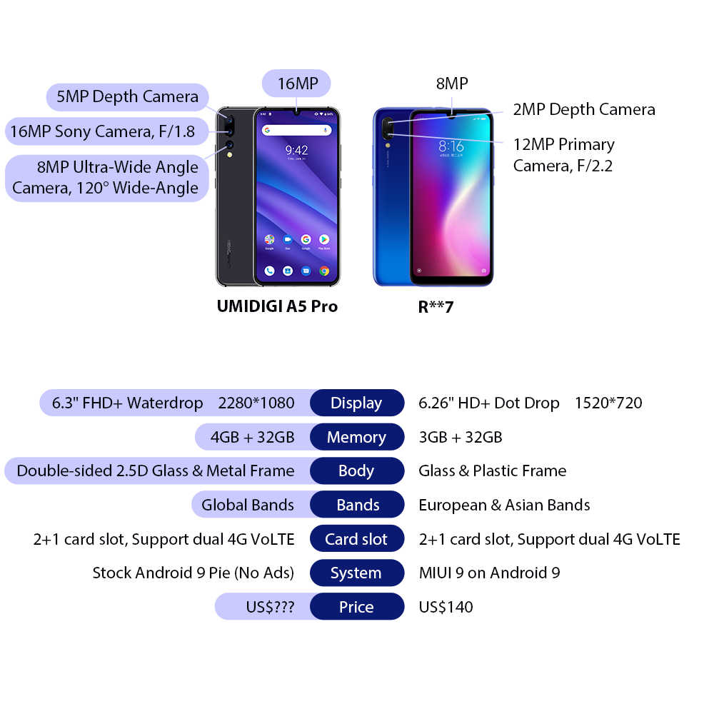 "Versi Global Umidigi A5 Pro Android 9.0 Octa Core 6.3 ""FHD + Waterdrop 16MP Triple Kamera 4150 MAh 4GB RAM 4G Celular Smartphone"