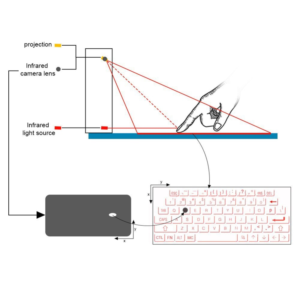 iphone ipad tabuletas smartphone teclado virtual ultra-portátil