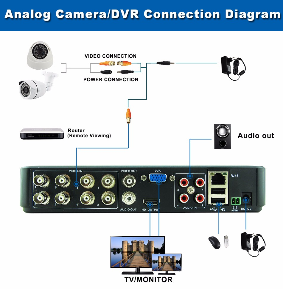 9-Analog CameraDVR Connection Diagram 8CH