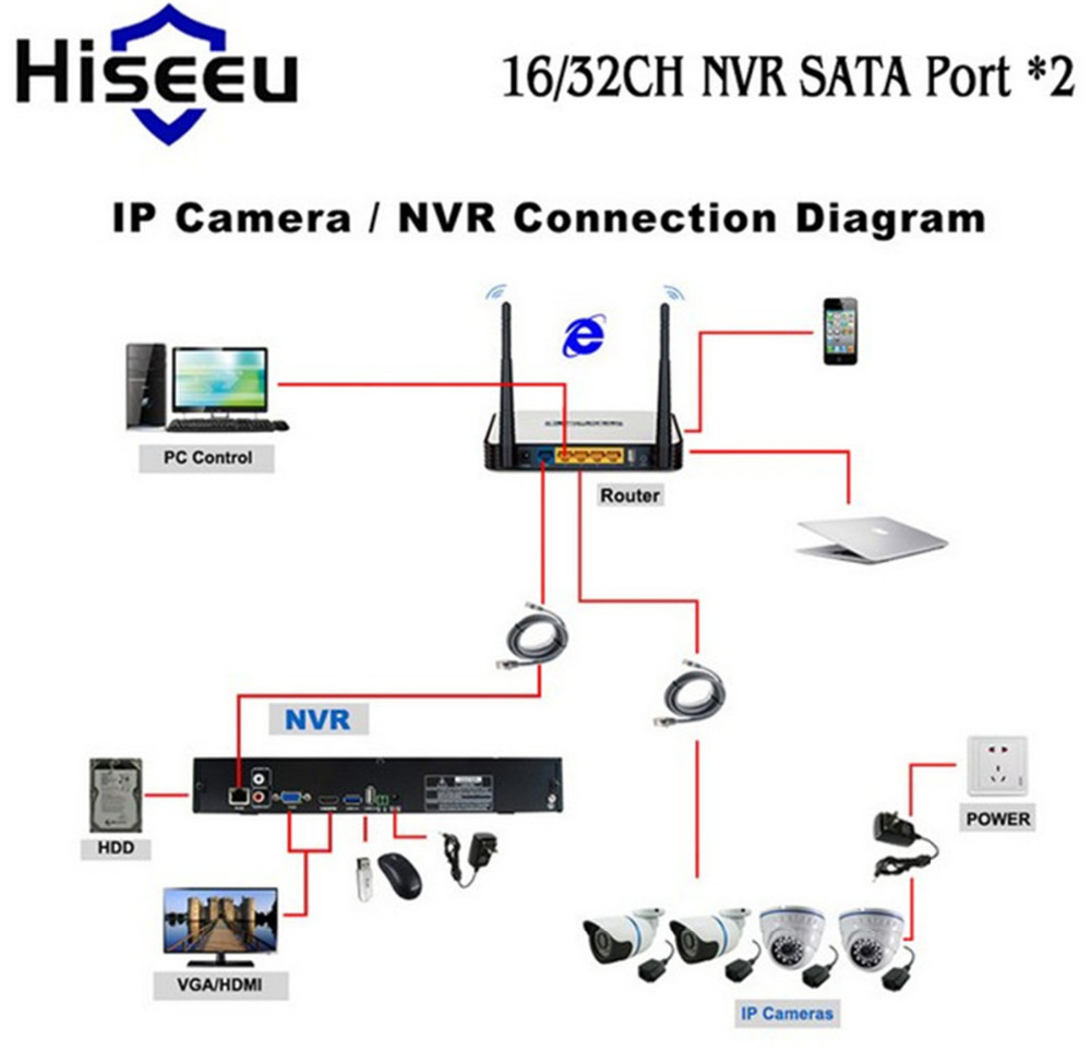Nvr Cctv Wiring Diagram Explained Diagrams 16 Port Camera Hiseeu 16ch System 720p 960p 1080p Dvr Network Video Lennar