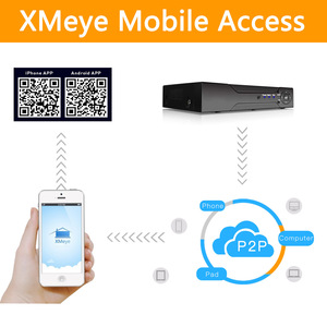 Image 4 - Камера видеонаблюдения H.265 +/H.264, 16 каналов * 5 МП, NVR, сетевая камера Vidoe с интеллектуальным анализом, 1080P/720P, IP, с кабелем SATA, ONVIF CMS XMEYE