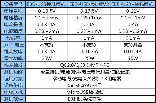 EBD-USB Электронные нагрузки QC2.0/3,0/MTK-PE триггерного напряжения и мониторинга тока
