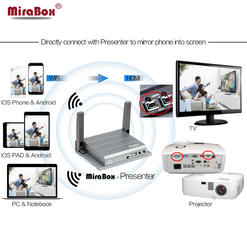 Wifi Airplay Mirroring For Airsharing/DLNA/WLAN Display/Miracast with HDMI+VGA Output Wifi Presentation Gateway Screen Mirroring