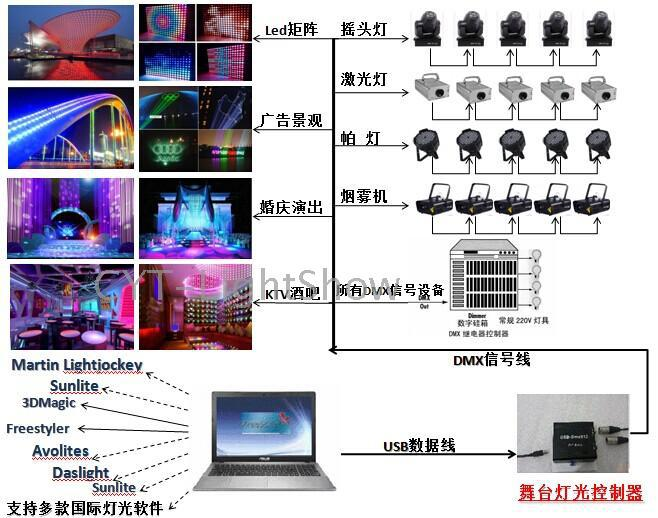 US $343 0 |High speed USB DMX512 lighting control console support pearl  Martin MA Freestyler + 3D, etc  on Aliexpress com | Alibaba Group