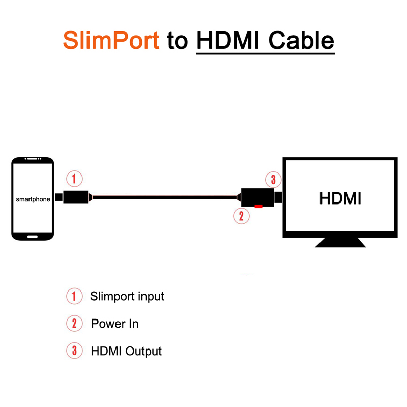 1 8M SlimPort Micro USB To HDMI HDTV Cable adapter For Google nexus 4 5 7 usb to rj45 cable connection diagram efcaviation com  at bayanpartner.co