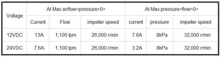 Купить Мини 24 В 1000LPM 6kPa 22000 об./мин. Мощный Вентилятор Высокого давления и Низкого Шума 3-фазный Бесщеточный Центробежный Электрический Воздушный воздуходувки дешево