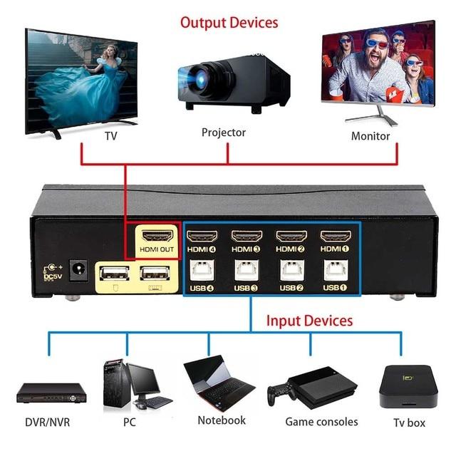 Фото ckl usb hdmi kvm переключатель с 4 портами без кабеля пк монитор