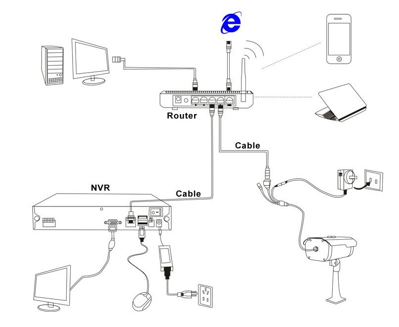 IP Camera Monitoring System