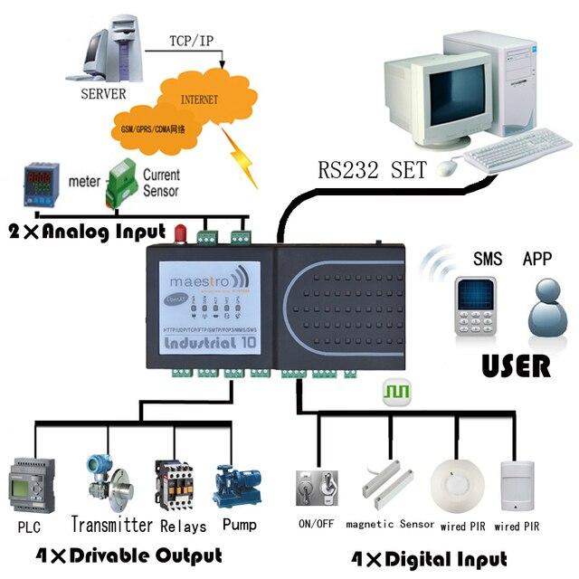 4di 4do 2ai Gprs Transmission Sms Control Rtu Support Tcp