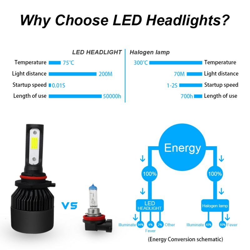 2pcs LED Car Headlights Front Panel Lights H11/H9/H8 9005/HB3/H10 Wide Range Voltage Constant Current Control H4/H7 New CZ