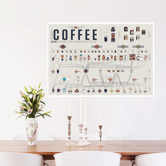 Fashion Coffee Collection Bars Kitchen Posters Wall Stickers Vintage Retro  Poster Art Kraft Paper Home Wall