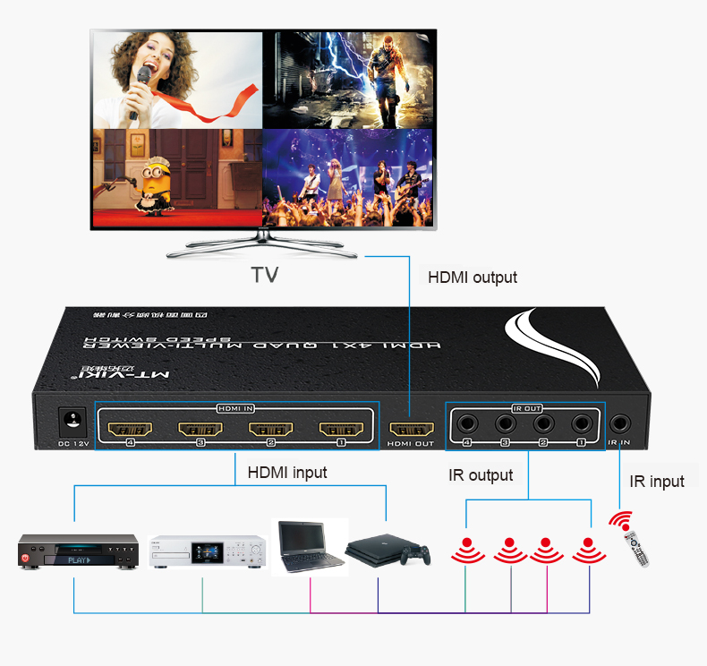 Details about MT-VIKI MT-SW041 HDMI Quad Screen Splitter 4 port HDMI  Multiviewer with IR