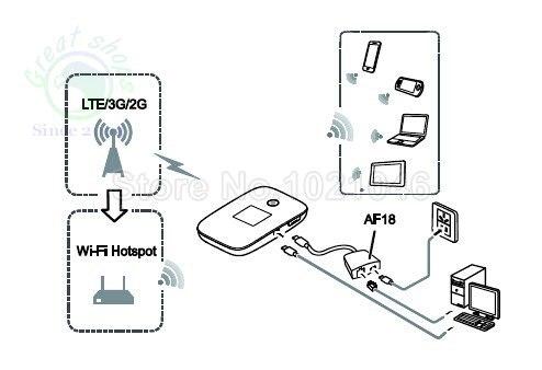 Huawei E5786 LTE 3G WIFI Offload