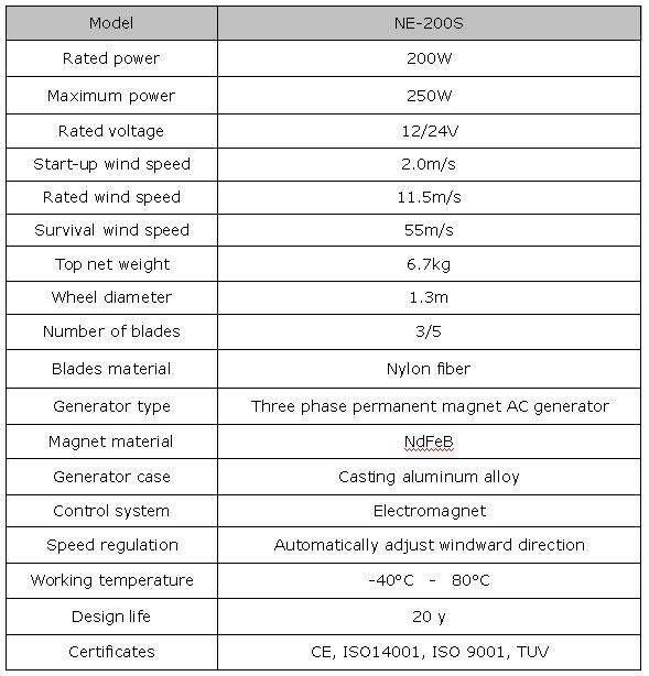 NE-200S parameter