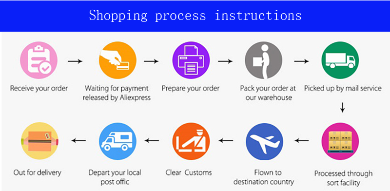 Shopping process instructions