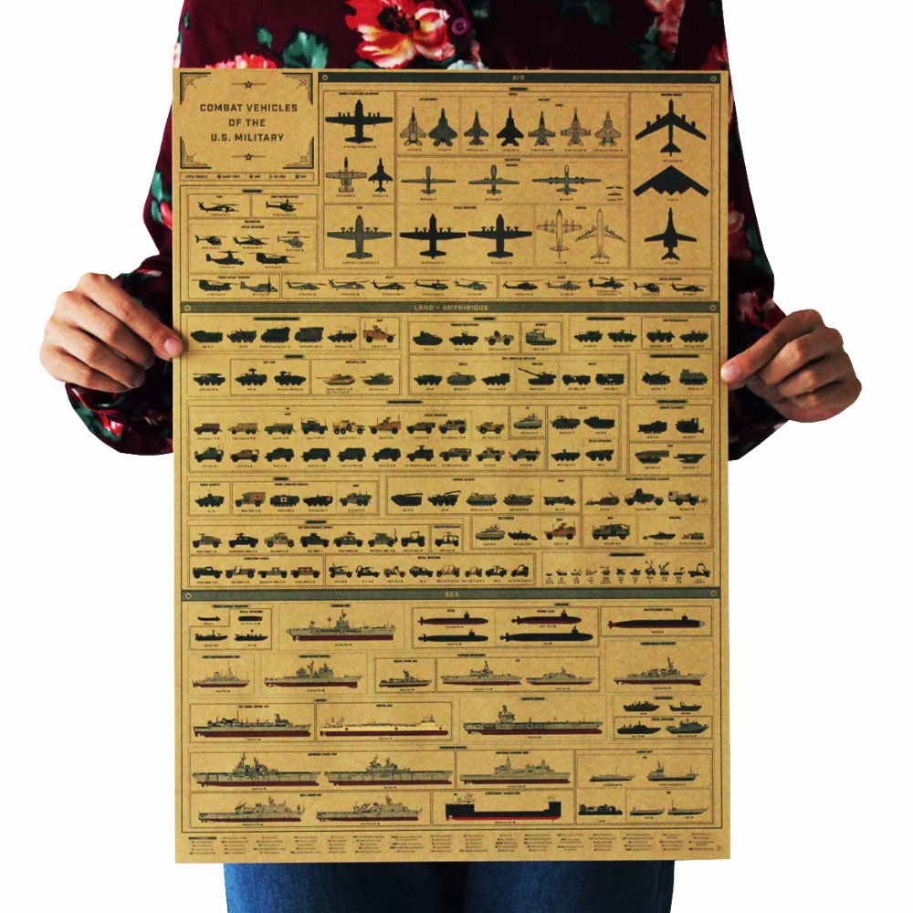 Vintage Style Retro Paper Poster Good Gifts Evolutionary history of arms Aircraft tank ship 51.5*36cm