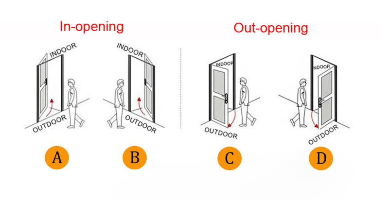 Digital Biometric Fingerprint Lock Keyless Smart Door Lock Fingerprint+Password+RFID Card+Key Unlocking 4 Ways