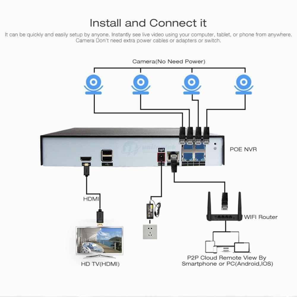 4CH ระบบกล้องวงจรปิด POE NVR 2592*1520 4MP POE กล้อง IP กล้องรักษาความปลอดภัยกลางแจ้ง Night Vision การเฝ้าระวังวิดีโอกันน้ำชุด
