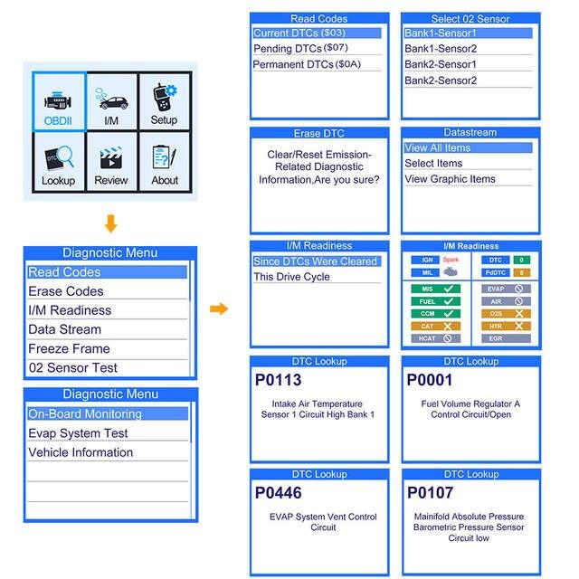 US $38 93 13% OFF|Autophix OM126 OBD2 Automotive Scanner Engine Check OBD  Code Reader EOBD JOBD OBDII Diagnostic Auto Tool for Diesel Tools Garage-in