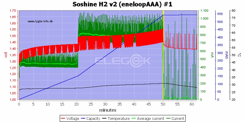 Soshine H2 v2 (eneloopAAA) #1