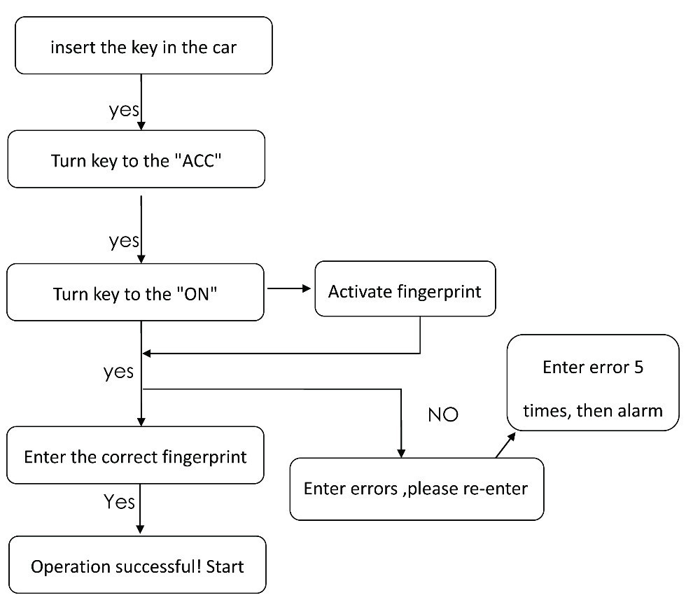 Biometric Fingerprint Car Starterbiometric Security System Opel Remote Starter Diagram Aeproductgetsubject