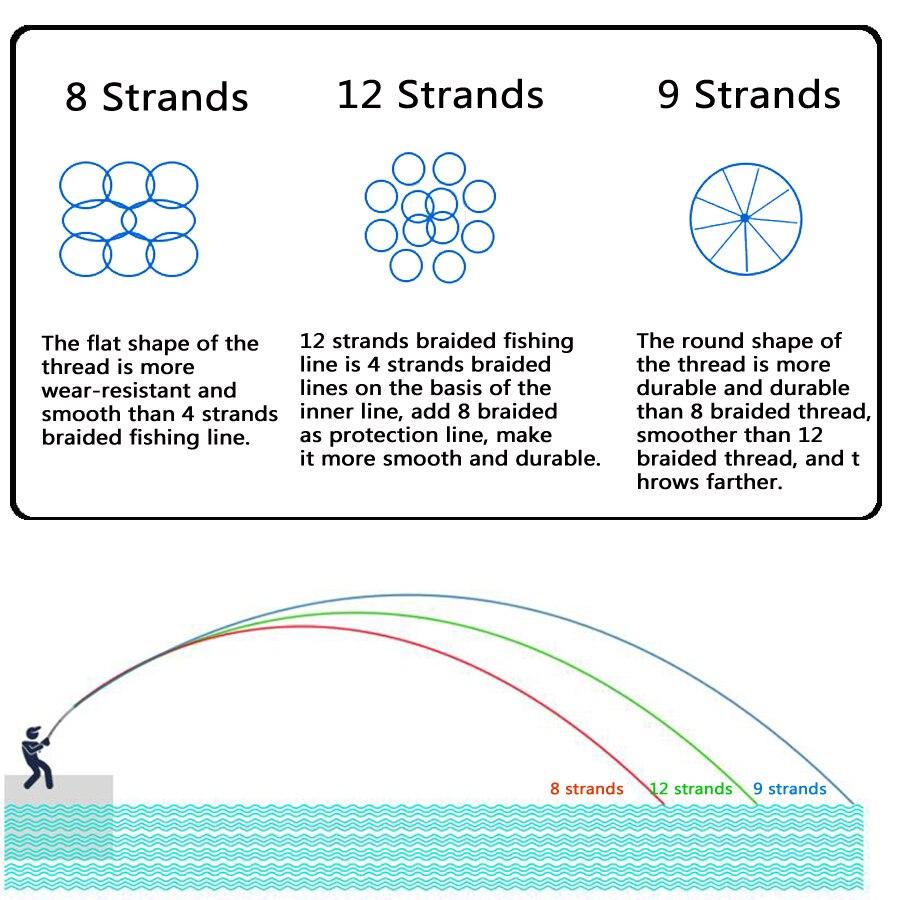 Image 3 - Power 12 Strands Braided Fishing Line 300m 500m 1000m 1500m Multicolor Super Strong Japan Multifilament PE Braid Line 35LB 180LBFishing Lines   -