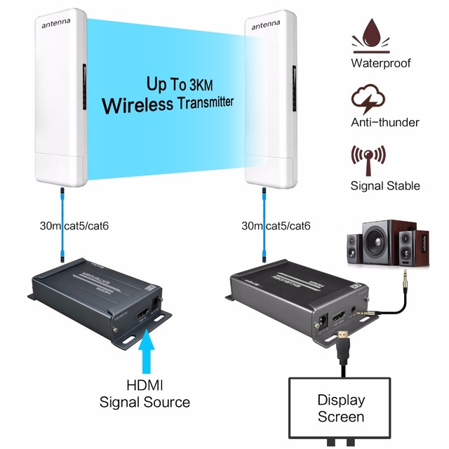 Wireless HDMI Extender Sender Receiver 1080P Wireless HDMI Extender ...