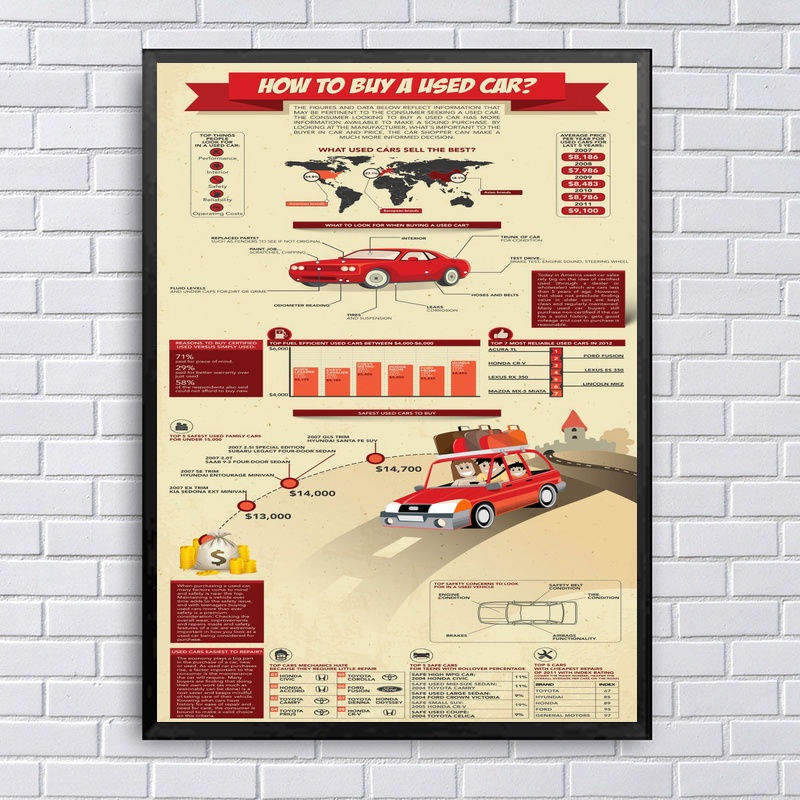 How To Buy A Used Car Infographic Chart Art Canvas Fabric Poster Prints Home Wall Decor Painting image