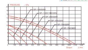 Image 5 - 180W 540L/min RESUN מפוח בלחץ גבוה חשמלי טורבו אוויר מפוח אקווריום פירות ים אוויר מדחס קוי בריכת אוויר aerator משאבת