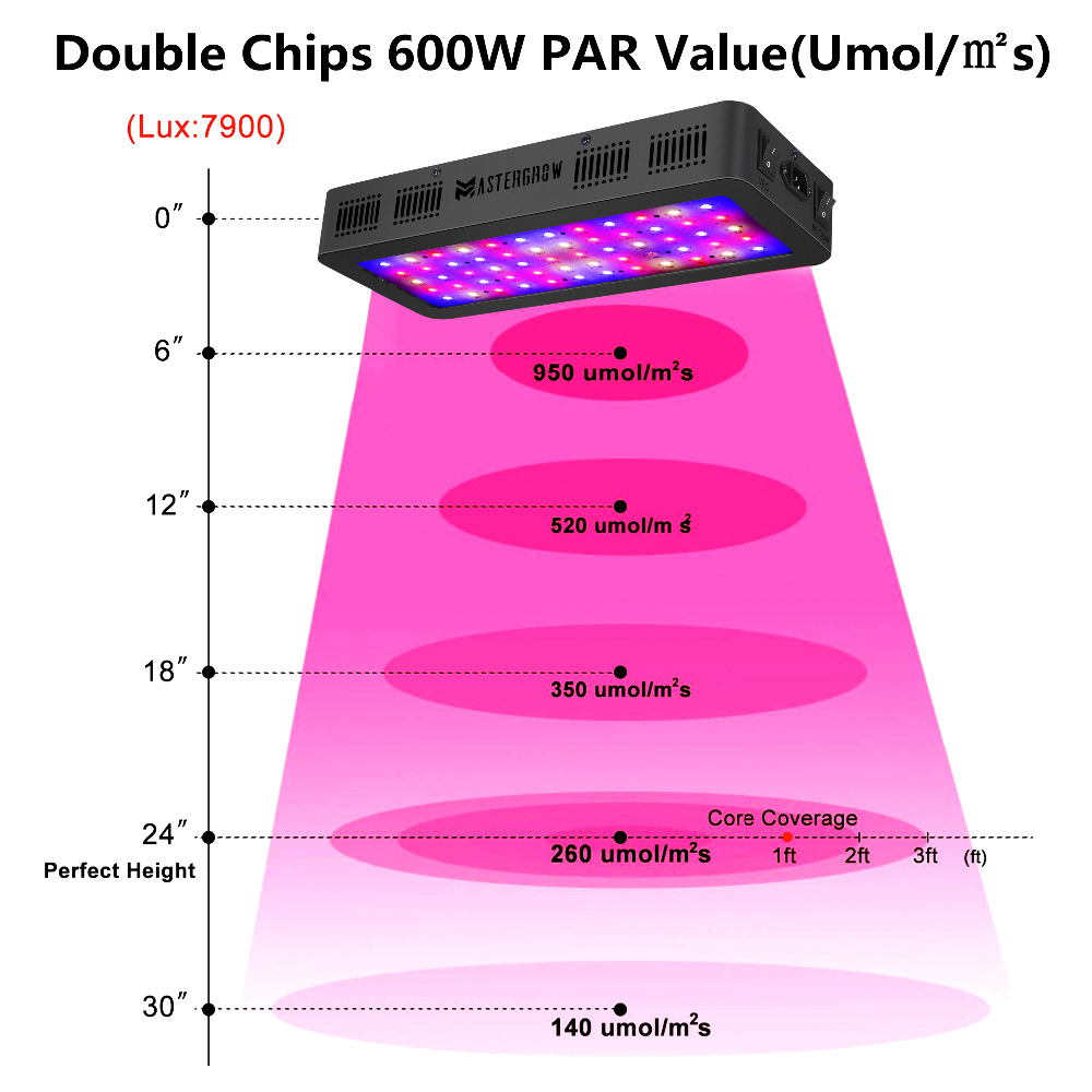 Image 5 - Double Switch 600W 900W 1200W Full Spectrum LED grow light with Veg/Bloom modes for Indoor Greenhouse grow tent plants grow led-in LED Grow Lights from Lights & Lighting