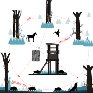 Image 3 - ワイヤレス警報システムキット 5 個/2 個赤外線検出器 + 1pc 受信機 300 メートル ir 狩猟トレイル野生トラップホームセキュリティ