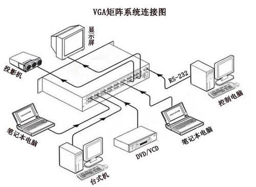 Vga To Video Wire Diagram