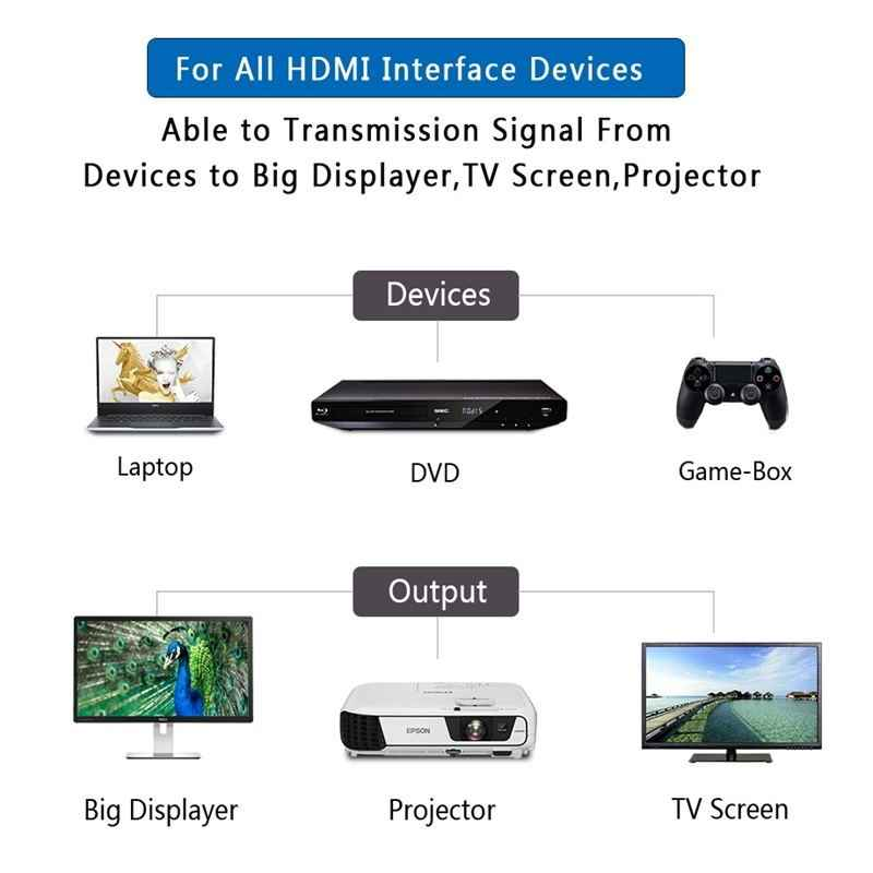 SAMZHE Кабель HDMI-HDMI, 4 К HDMI2.0 кабель тонкий Поддержка 3D Ethernet для HDTV ноутбук PS4 0.5 м 1 м 1.5 м 2 м 3 м 5 м